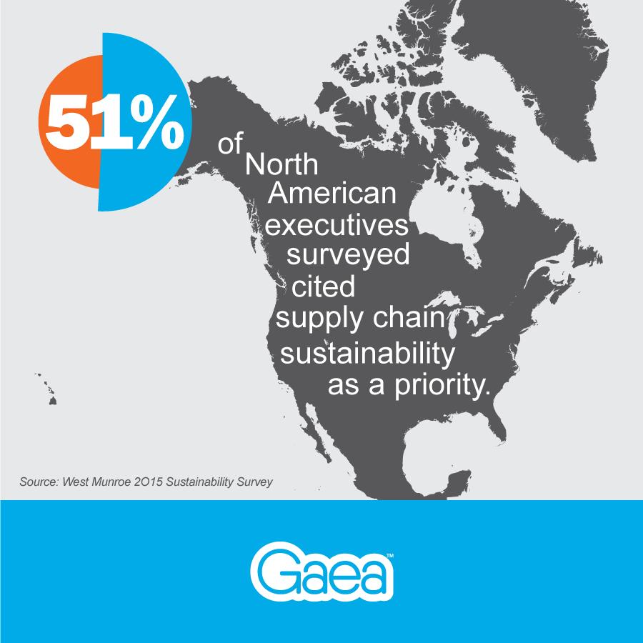 Supply Chain Sustainability Survey, North America